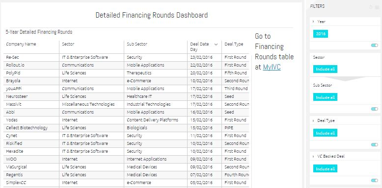 Financing Rounds