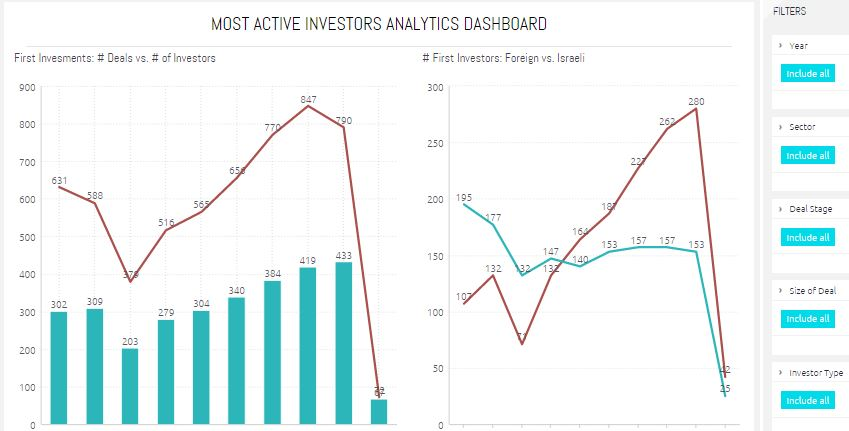 Most Active Investors Visual Dashboard