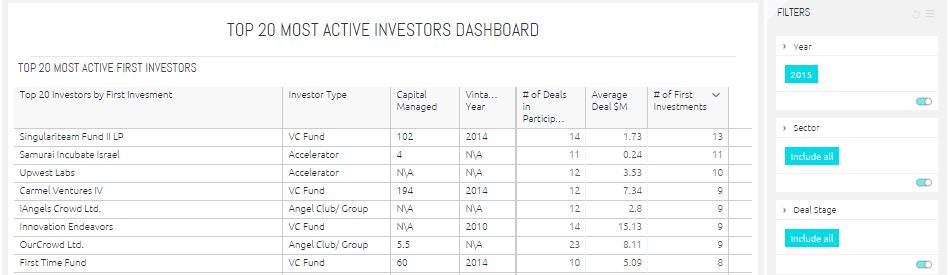 Top 20 Most Active First Investor